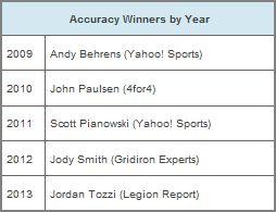 Accuracy Winners by Year