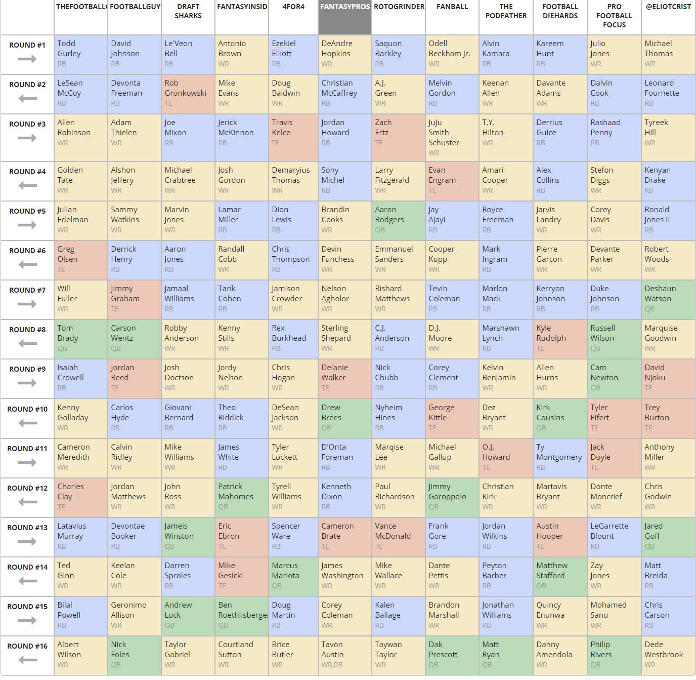 2018 Fantasy Football Expert S Ppr Mock Draft Fantasypros