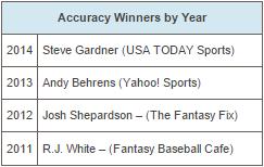 MLB Accuracy Winners